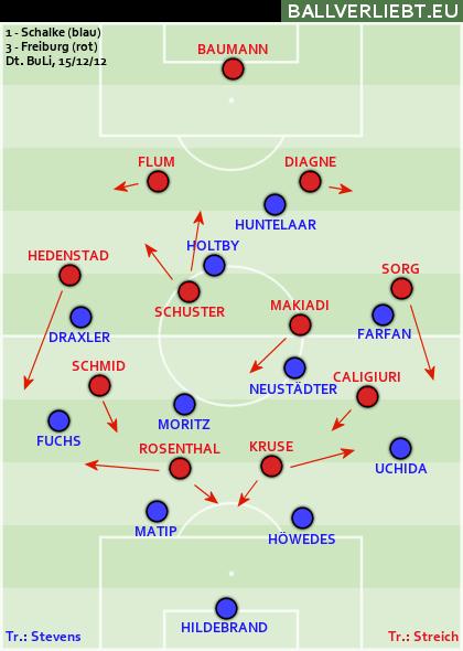 FC Schalke 04 - SC Freiburg 1:3 (0:2)