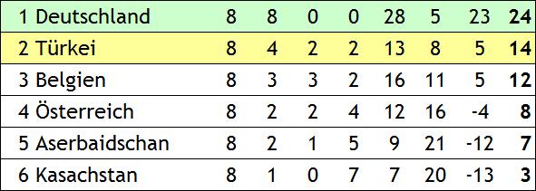 Quali für die EM 2012 in Polen und der Ukraine