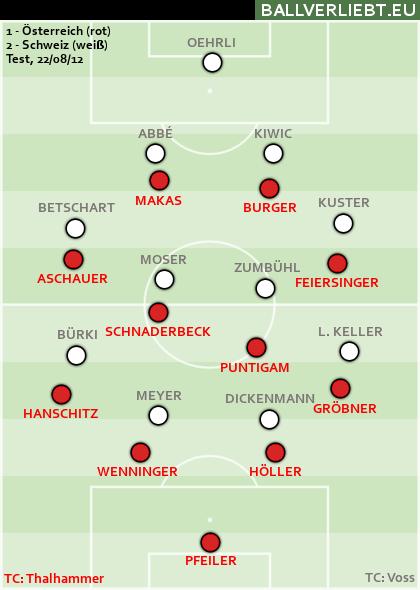 Österreich - Schweiz 1:2 (0:1)