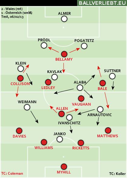Wales - Österreich 2:1 (1:0)