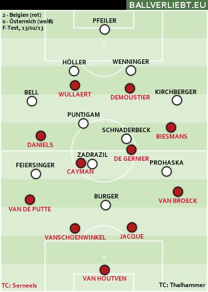 Belgien - Österreich 2:0 (0:0)