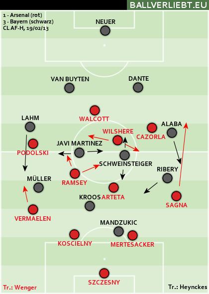 Arsenal FC - Bayern München 1:3 (0:2)