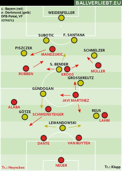 Bayern München - Borussia Dortmund 1:0 (1:0)