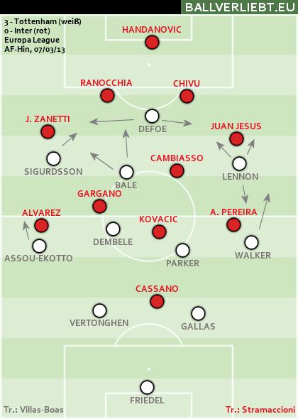 Tottenham Hotspur - Inter Mailand 3:0 (2:0)