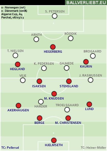 Dänemarks 0:0 gegen Norwegen beim Algarve Cup