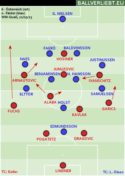 Österreich - Färöer 6:0 (3:0)