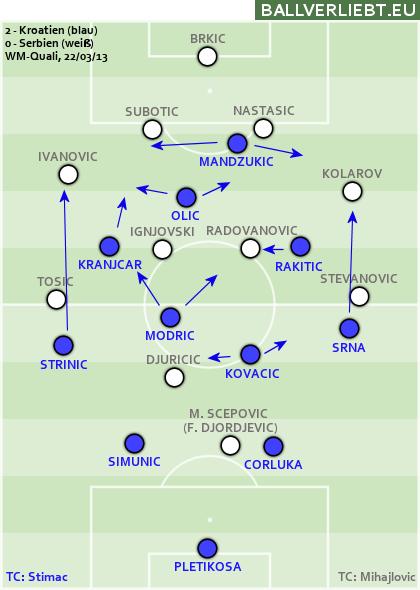 Kroatien - Serbien 2:0 (2:0)
