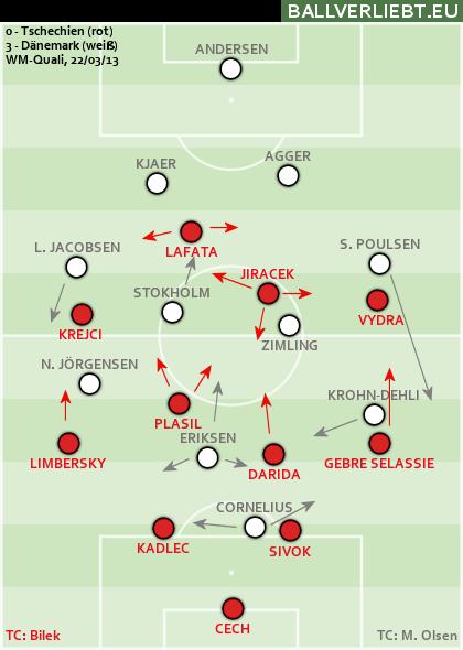 Tschechien - Dänemark 0:3 (0:0)