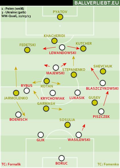 Polen - Ukraine 1:3 (1:3)