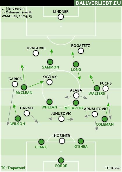 Irland - Österreich 2:2 (2:1)