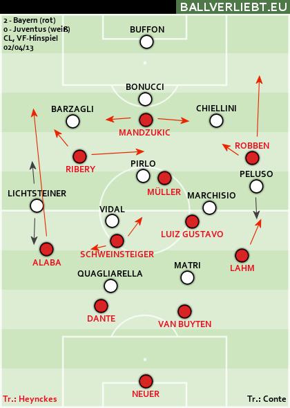 Bayern München - Juventus Turin 2:0 (1:0)