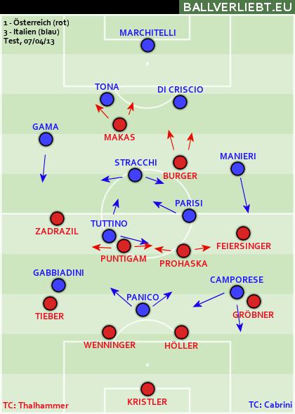 Österreich - Italien 1:3 (1:3)