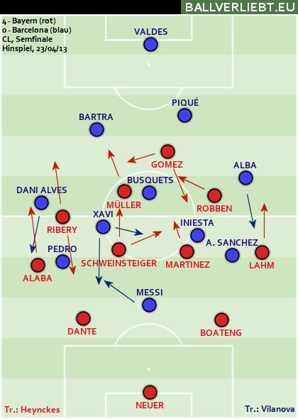 Bayern München - FC Barcelona 4:0 (1:0)
