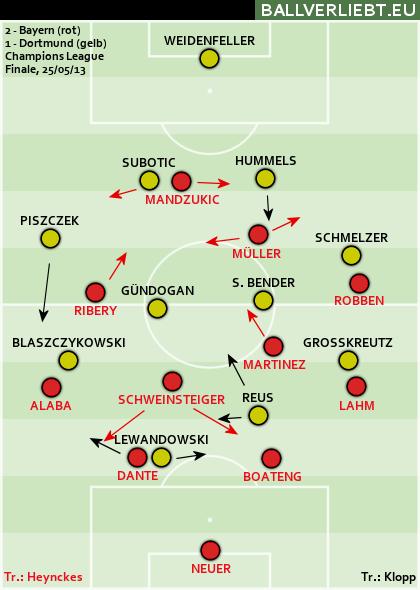 Bayern München - Borussia Dortmund 2:1 (0:0)