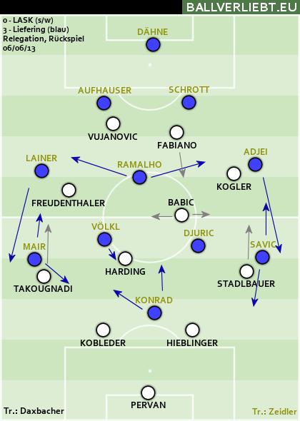 LASK Linz - FC Liefering 0:3 (0:2)