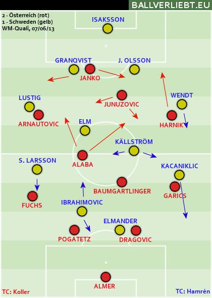 Österreich - Schweden 2:1 (1:0)