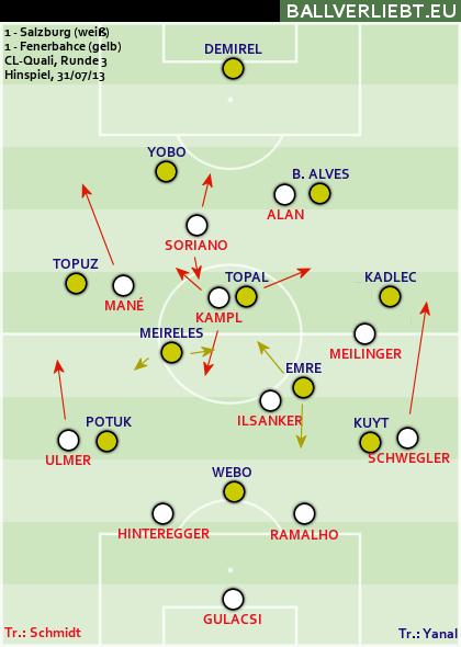 Red Bull Salzburg - Fenerbahçe SK 1:1 (0:0)