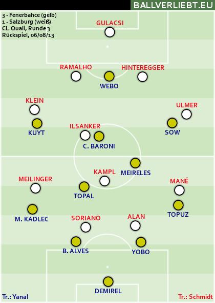 Fenerbahçe - Salzburg 3:1