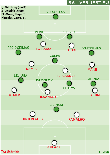5:0 (3:0) gegen Žalgiris