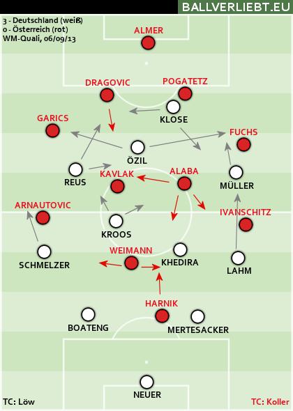 Deutschland - Österreich 3:0 (1:0)