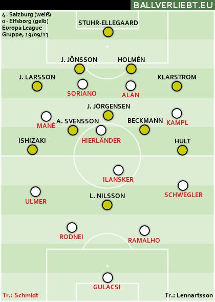 4:0 (2:0) gegen Elfsborg
