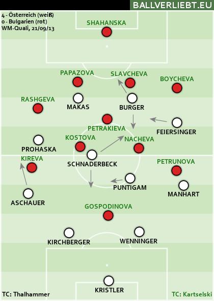 Österreich - Bulgarien 4:0 (1:0)
