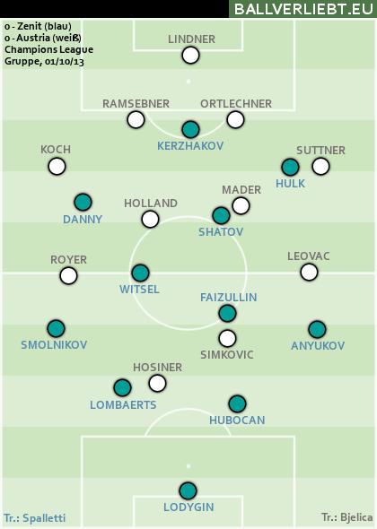 St. Petersburg - Austria 0:0
