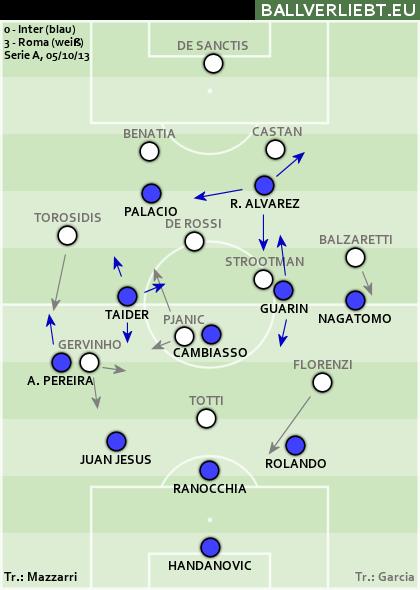 Inter - Roma 0:3 (0:3)