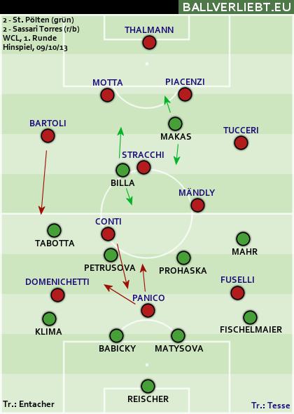 FSK St. Pölten/Spratzern - Sassari Torres Calcio 2:2 (0:0)