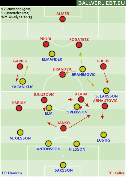 Schweden - Österreich 2:1 (0:1)