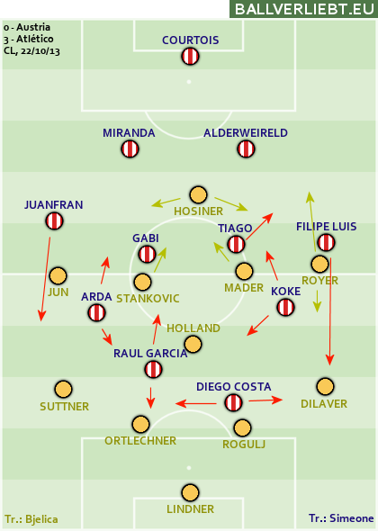 Austria Wien - Atlético de Madrid 0:3 (0:2)