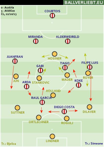 Austria - Atlético Madrid 0:3 (0:2)