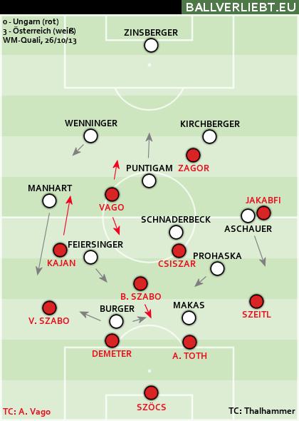 Ungarn - Österreich 0:3 (0:2)