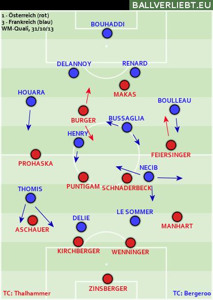 Österreich - Frankreich 1:3 (0:2)