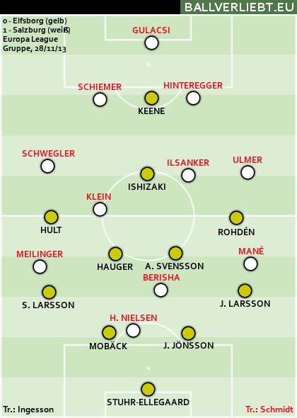 1:0 (1:0) bei Elfsborg