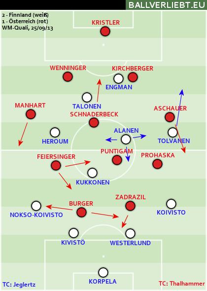 Finnland - Österreich 2:1 (1:0)