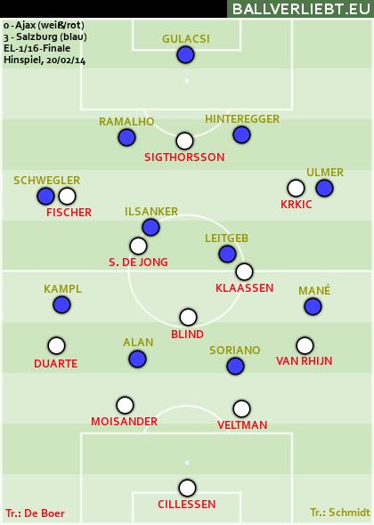3:0 (3:0) bei Ajax