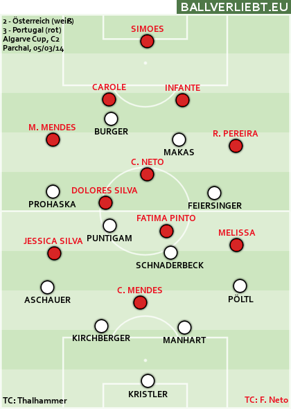 2:3 (2:2) gegen Portugal