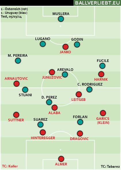 Österreich - Uruguay 1:1 (1:0)