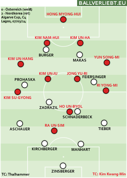 0:2 (0:0) gegen Nordkorea