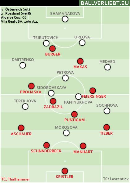 3:2 (2:1) gegen Russland