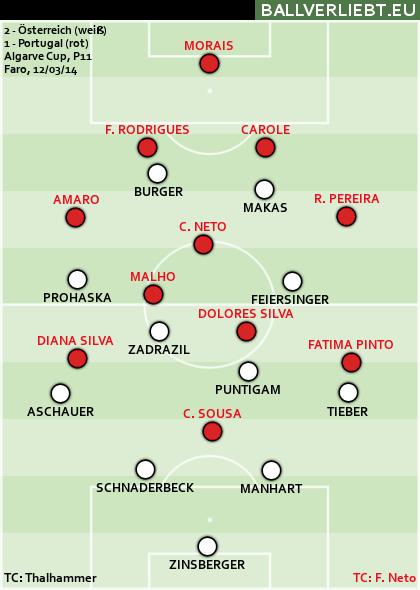 2:1 (2:0) gegen Portugal