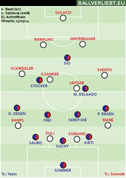 0:0 in Basel