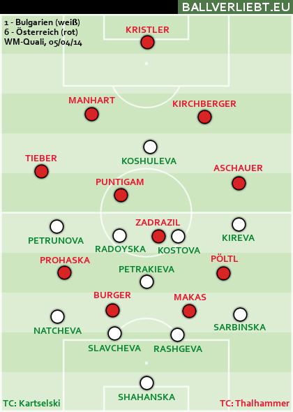 Bulgarien - Österreich 1:6 (0:4)