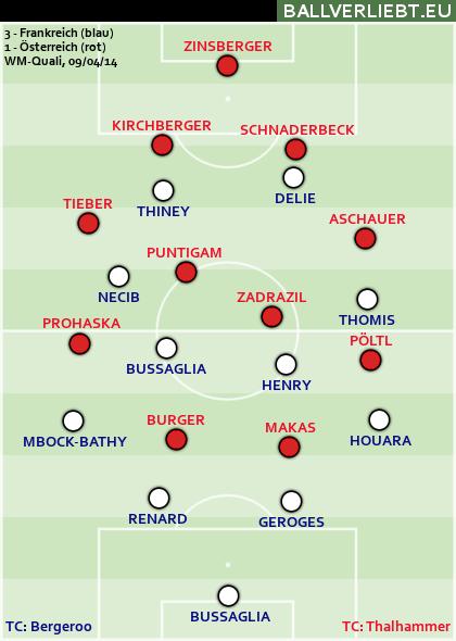 Frankreich - Österreich 3:1 (3:0)