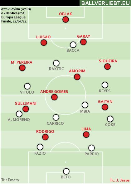Sevilla - Benfica 0:0 n.V.