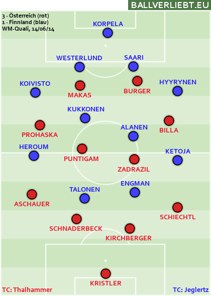 Österreich - Finnland 3:1 (2:0)