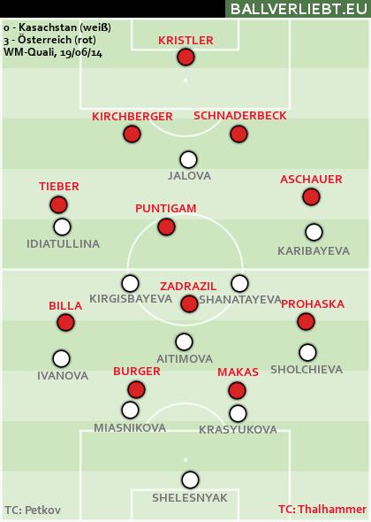 Kasachstan - Österreich 0:3 (0:1)