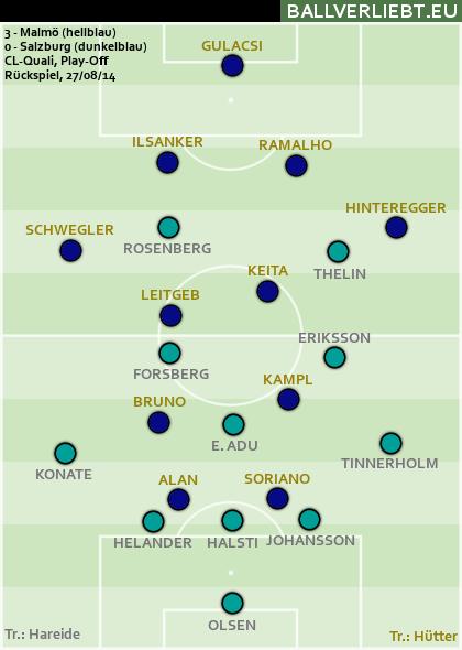 Malmö - Salzburg 3:0