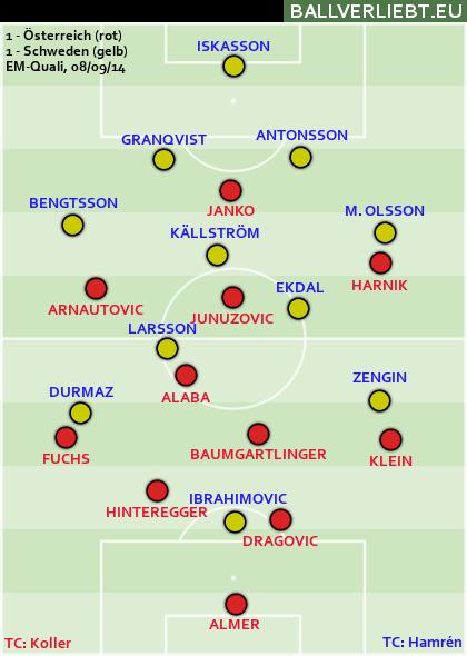 Österreich - Schweden 1:1 (1:1)